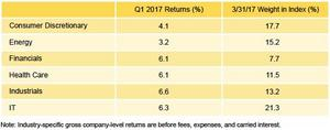 Figure 2. Private Equity Sector Returns: Gross Company-Level Performance