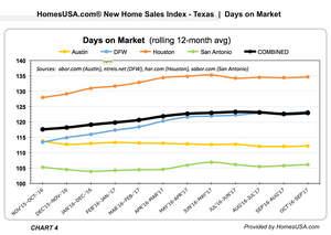 HomesUSA.com New Home Sales Index