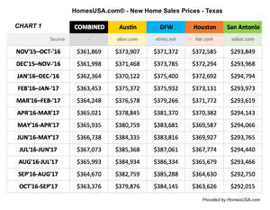 HomesUSA.com Chart Shows New Home Price Trends in Texas
