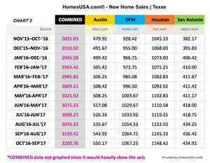 HomesUSA.com Chart Shows New Home Sales Trends in Texas