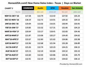 HomesUSA.com Chart Shows New Home Sales Index Shows Days on Market Trends in Texas
