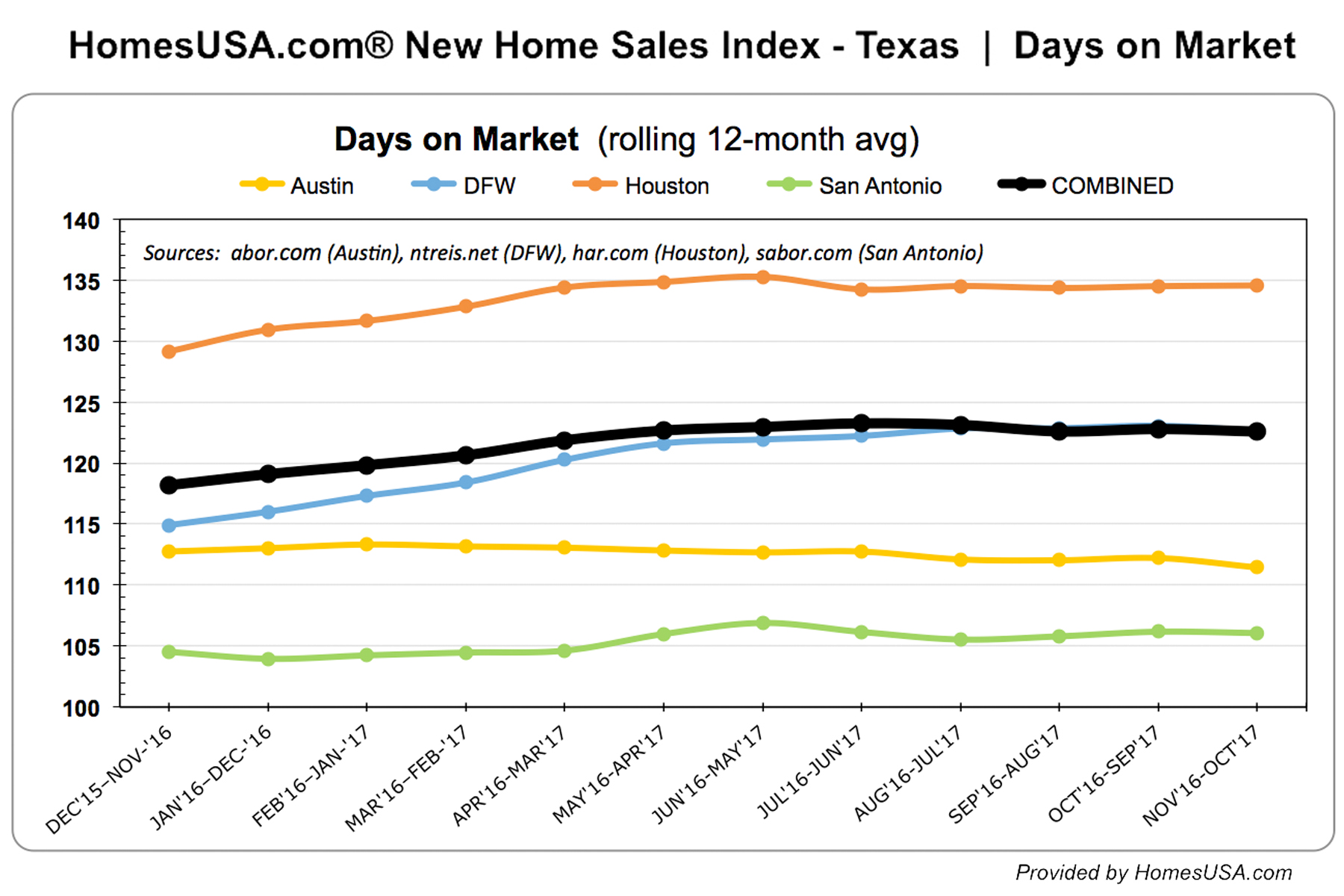 Texas New Home Sales Are Up Prices Down Sales Pace Improves