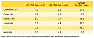Figure 1. Global ex US Developed Markets PE/VC Index Sector Returns: Gross Company-Level Performance, Percent (%)