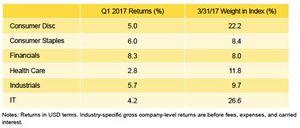 Figure 2. Emerging Markets PE/VC Index Sector Returns: Gross Company-Level Performance
