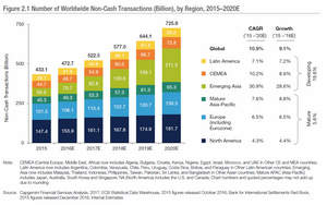 Emerging Asia the leader in transaction growth