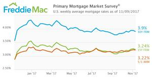 Mortgage Rates Dip Slightly