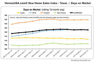 HomesUSA.com New Homes Sales Index for October