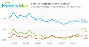 Mortgage Rates Inch Lower