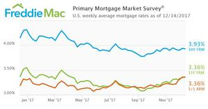 Little Change for Mortgage Rates