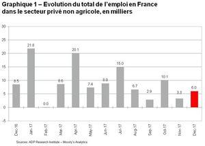 Graphique 1 Evolution du total de l emploi en France dans le secteur prive non agricole, en milliers