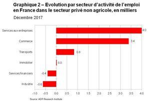 Graphique 2 Evolution par secteur d activite de l emploi en France dans le secteur prive non agricol