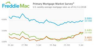 Mortgage Rates Bounce Back Up