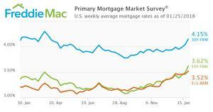 Mortgage Rates Jump Again