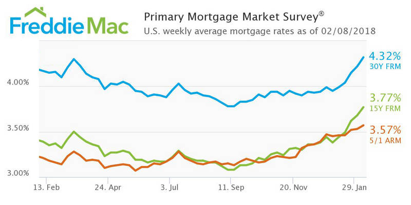 Mortgage rates rise during market turbulance