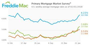 Rates Continue to Rise