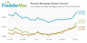 Rates Jump Again