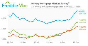 Mortgage Rates Continue Upward Climb