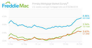 Mortgage Rates Push Higher