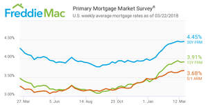 Mortgage Rates Hold Steady After Last Week's Drop